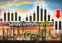 Sanayi üretimi verileri açıklandı: Ekonomi küçülmeye devam ediyor