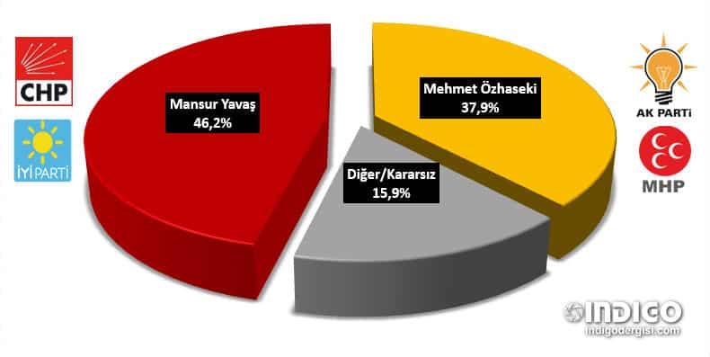 SAROS - Ankara için son anketler