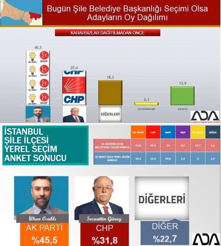 İstanbul seçim anketi: Şile