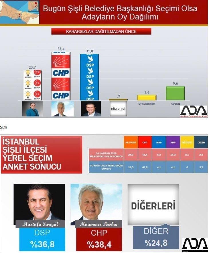 İstanbul seçim anketi: Şişli