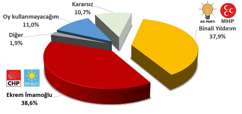 İstanbul anketi (Kararsızlar dağıtılmadan)