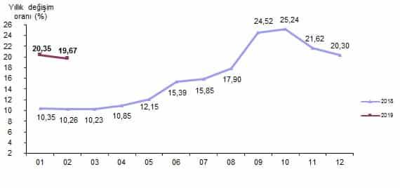 Şubat ayı enflasyon rakamları (TÜİK)