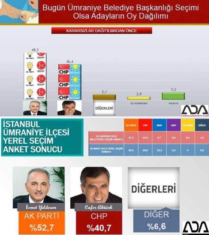 İstanbul seçim anketi: Ümraniye