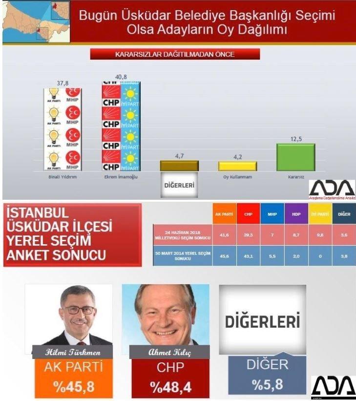 İstanbul seçim anketi: Üsküdar