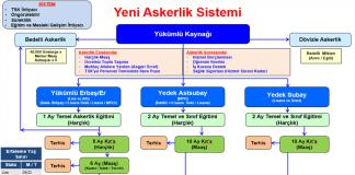 Yeni askerlik sistemi ve bedelli askerlik şeması