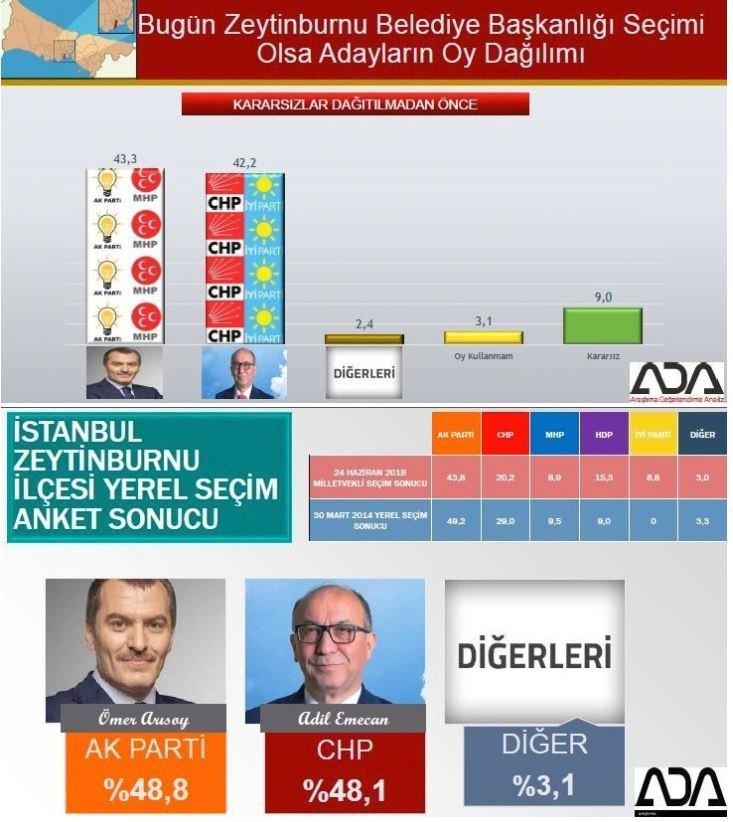 İstanbul seçim anketi: Zeytinburnu