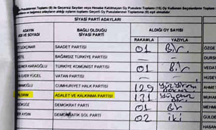 CHP'nin paylaştığı tutanak: