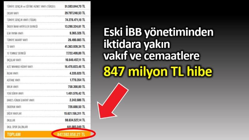 İBB eski yönetiminden vakıf ve cemaatlere 847 milyon TL hibe