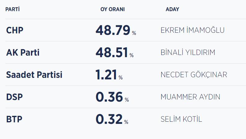 İşte AA'ya göre İstanbul seçim sonuçları: