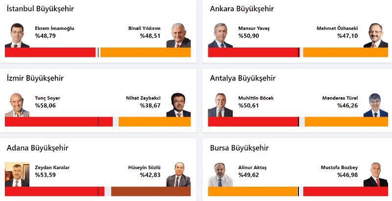 6 büyükşehir seçim sonuçları istanbul ankara izmir bursa adana antalya