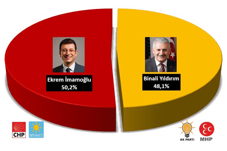 23 haziran istanbul seçim anketi ekrem imamoğlu binali yıldırım