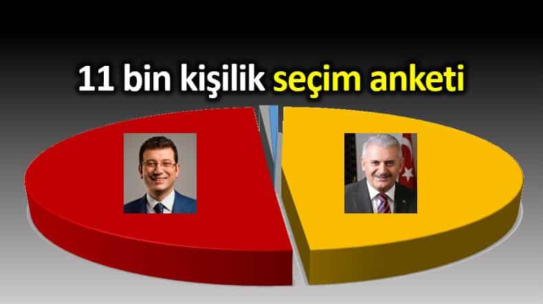 MAK Danışmanlık 11 bin kişilik İstanbul seçim anketi
