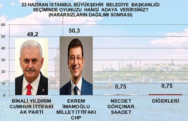 mak istanbul seçim anketi kararsızlar dağıtılınca