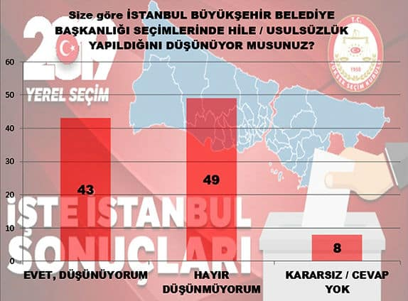 mak istanbul seçim anketi