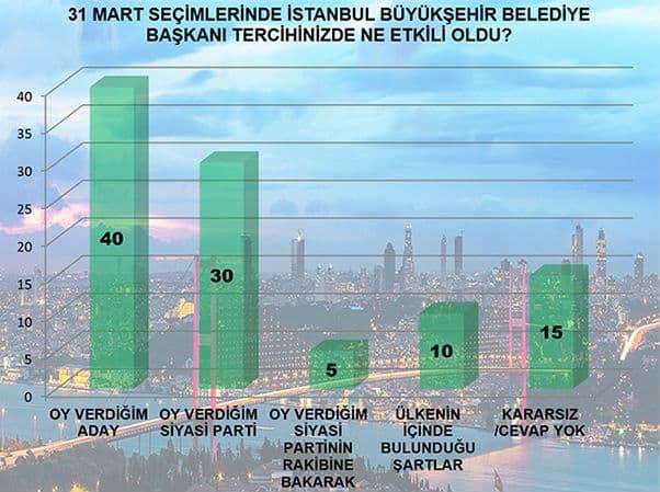 31 Mart seçimlerinde İstanbul için tercihinizde ne etkili oldu?