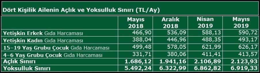 türk iş mayıs 2019 yoksulluk sınırı rakamları