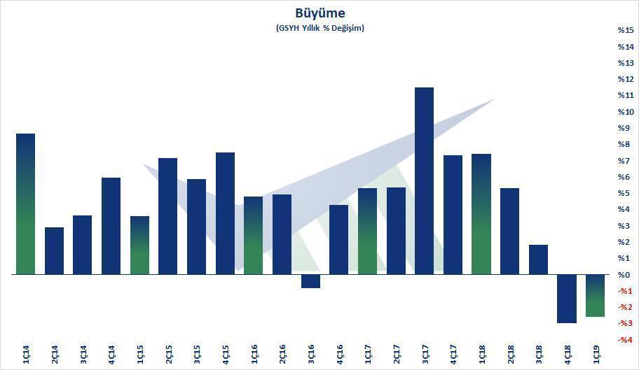 Türkiye resmen resesyonda! ilk çeyrekte yüzde 2,6 küçülme