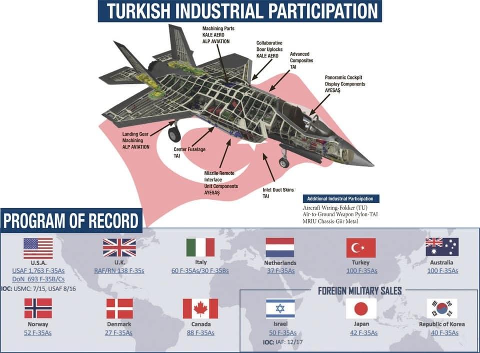 Türkiye Tarafından Üretilen F-35 Parçaları