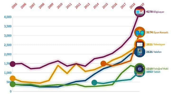 2015 - 2018 teknoloji ürünleri fiyatları karşılaştırma