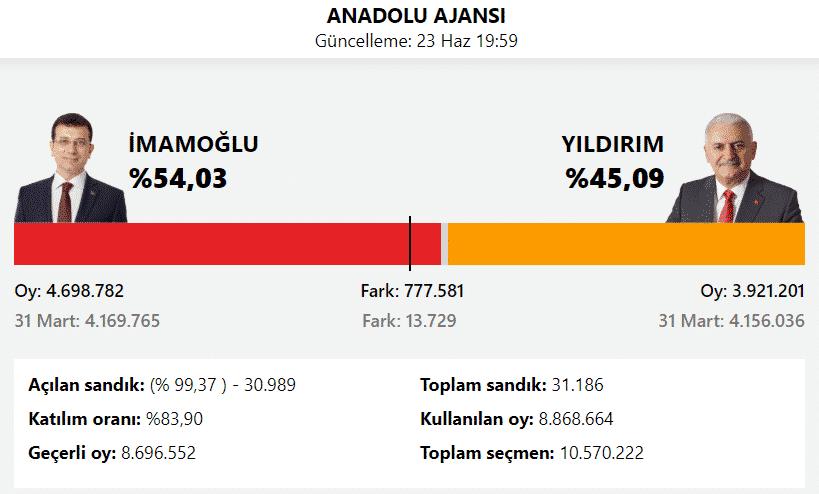 anadolu ajansı istanbul seçim sonuçları