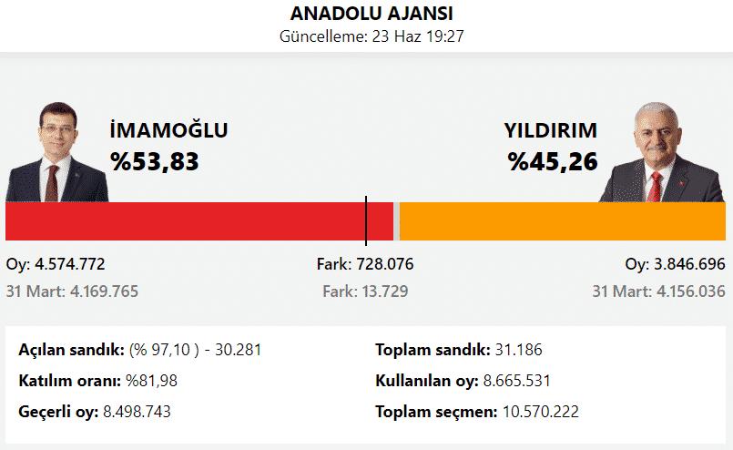 anadolu ajansı istanbul seçim sonuçları 23 haziran