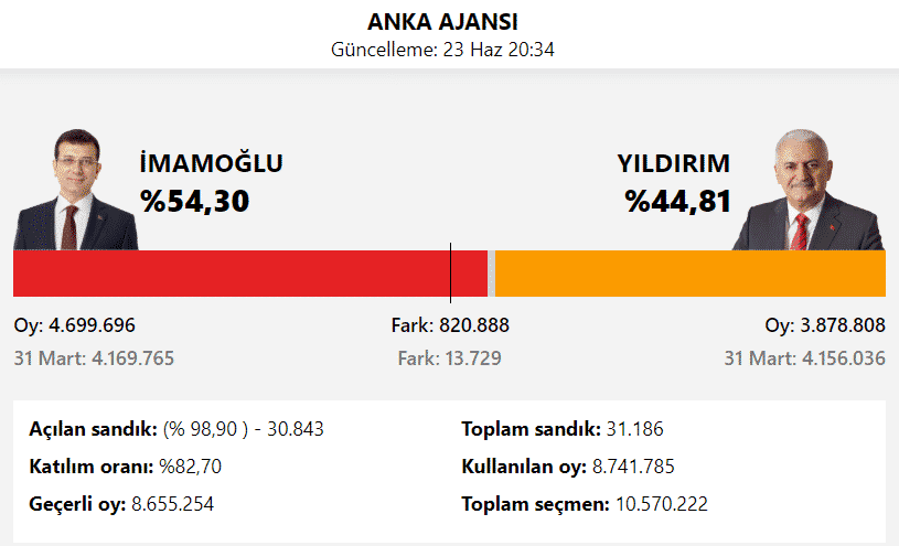 ANKA istanbul seçim sonuçları