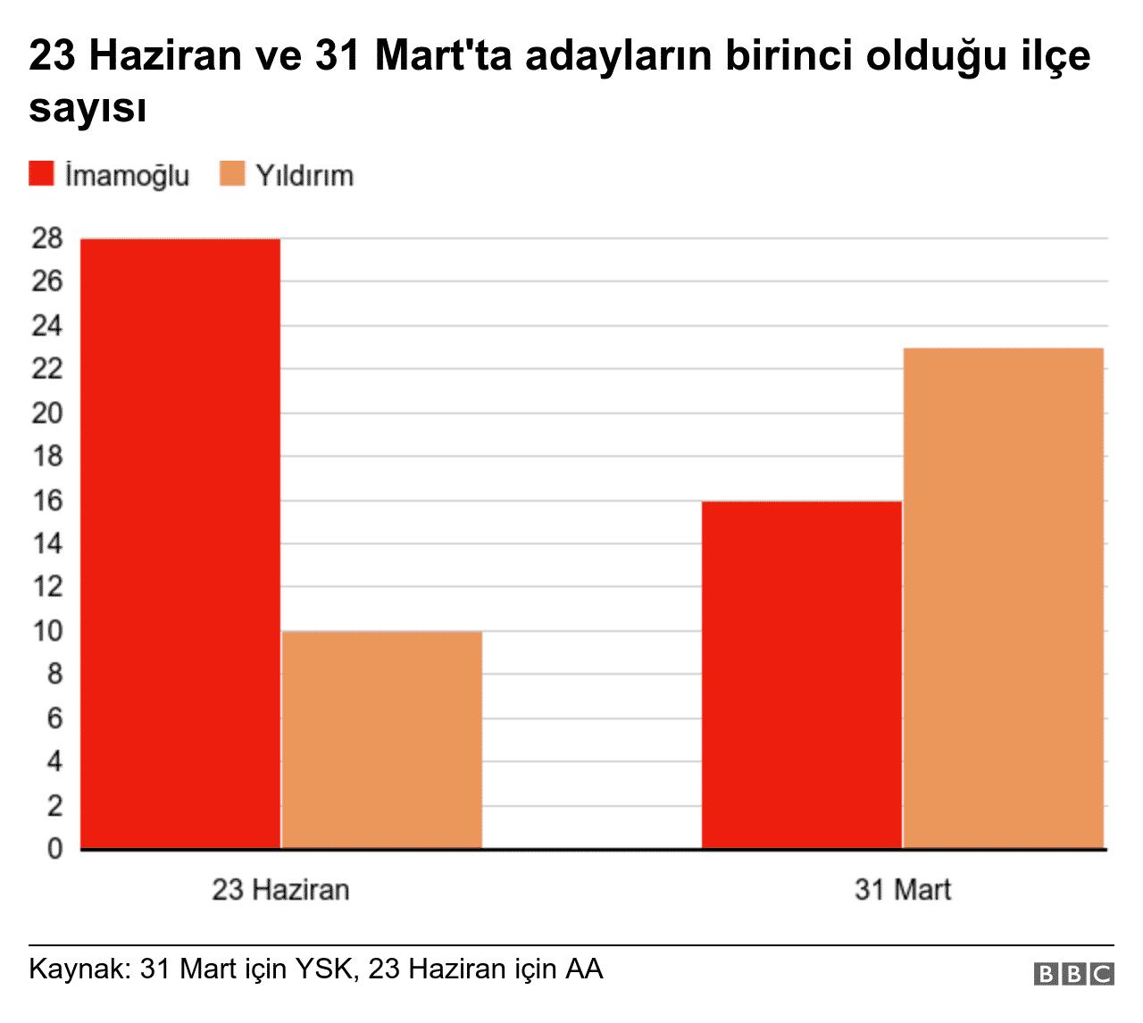 ekrem imamoğlu 31 mart 23 haziran oyunu en çok artırdığı ilçeler fatih ilçesi binali yıldırım neden kaybetti