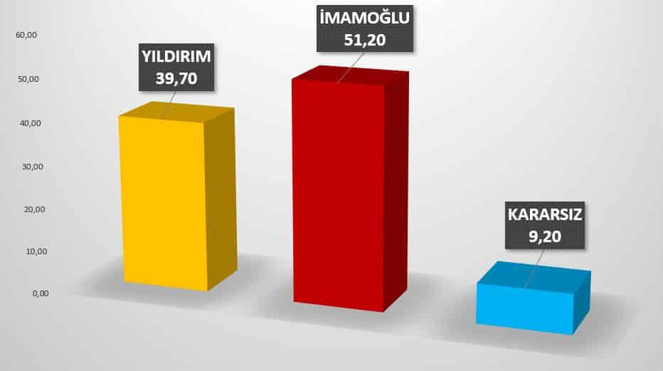 23 haziran istanbul seçim anketi (metropoll)