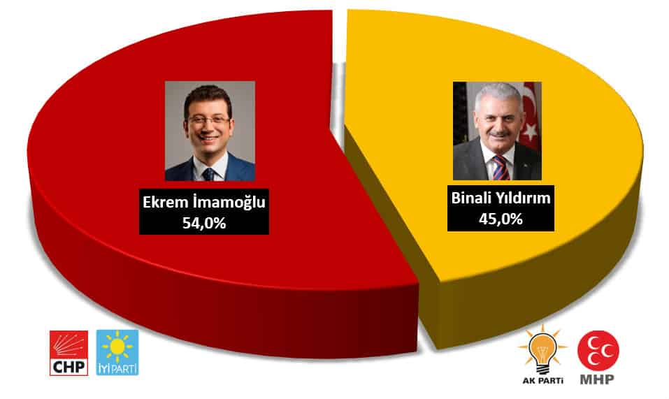 KONDA seçim anketi çarpıcı veriler: İmamoğlu 54, Yıldırım 45
