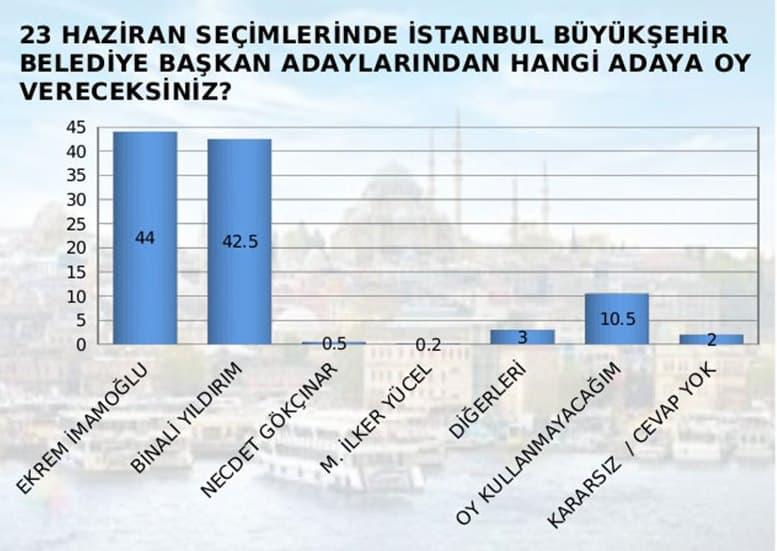 MAK Danışmanlık 23 Haziran İstanbul seçim anketi