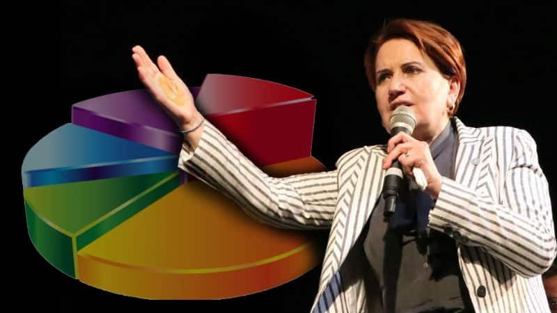 Meral Akşener istanbul seçim anketi açıklaması: 3-4 puan fark var!