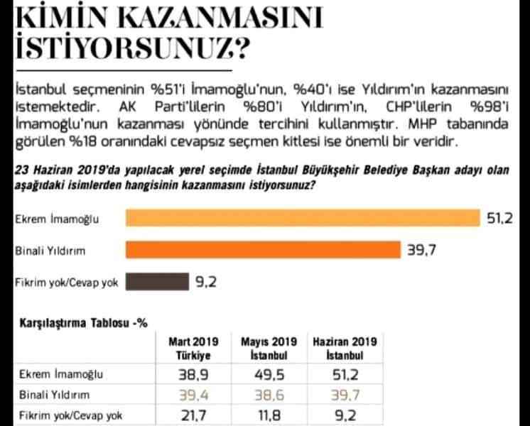 metropoll 23 haziran istanbul seçim anketi