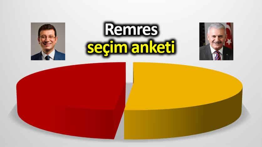 REMRES Araştırma 23 Haziran için son seçim anketi