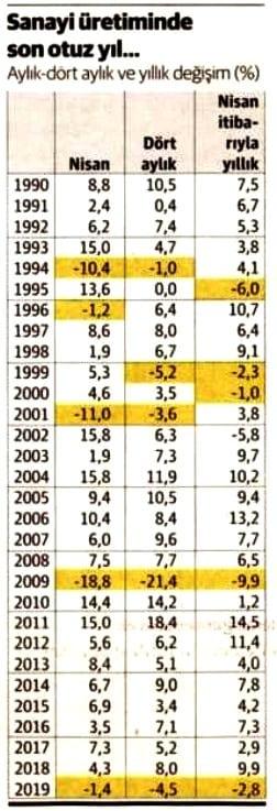 1990-2019 döneminin nisan, ocak-nisan ve nisan itibarıyla yıllık değişim oranları