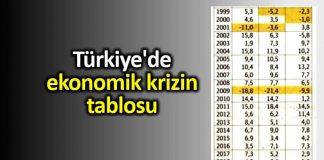 Türkiye ekonomik krizin tablosu sanayi üretimi