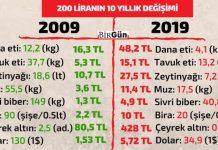 10 yıl önce 200 lira ile neler alabiliyorduk? Şimdi ne alabiliyoruz?