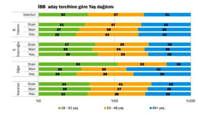 ekrem imamoğlu binali yıldırım oy dağılımı 23 haziran istanbul seçimleri konda yaş dağılımı