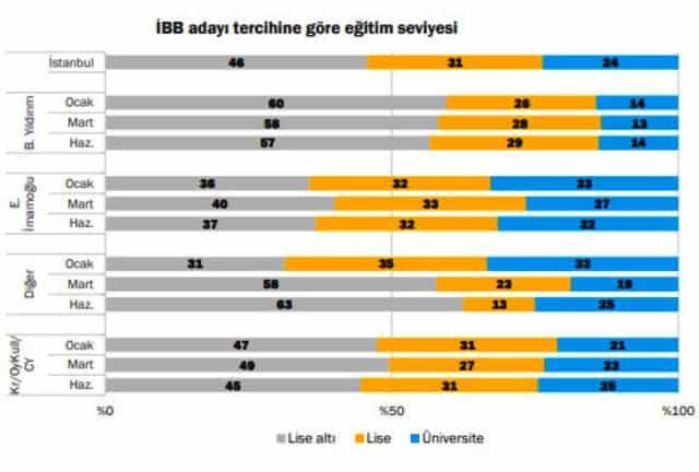 ekrem imamoğlu binali yıldırım oy dağılımı 23 haziran istanbul seçimleri konda eğitim seviyesine göre