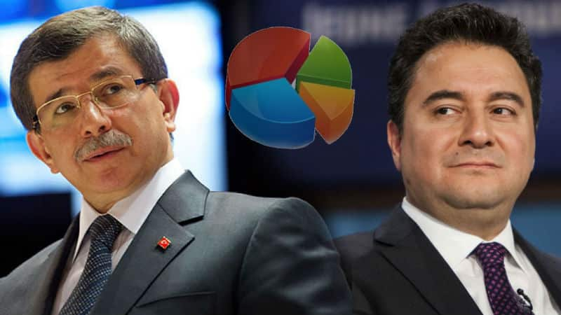 Konsensus: Babacan ve Davutoğlu, İYİ Parti gibi çıkış yapamaz!