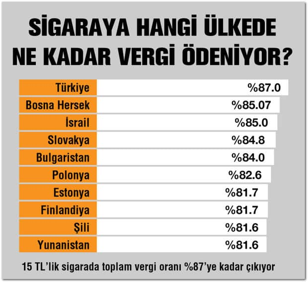 Sigara vergi oranı en yüksek ülkeler türkiye
