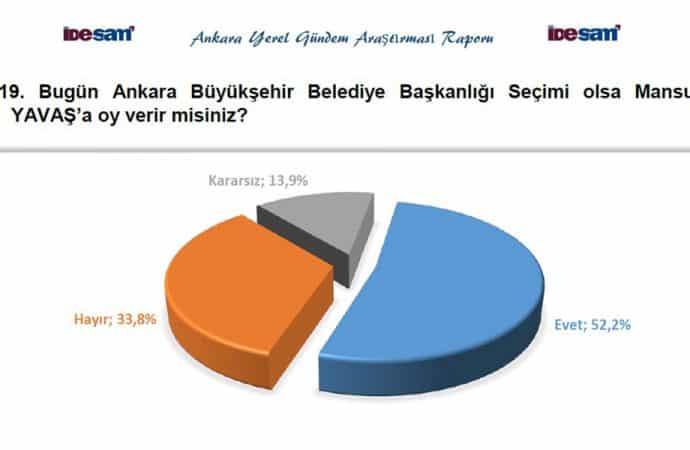 ankara seçim sonrası anket