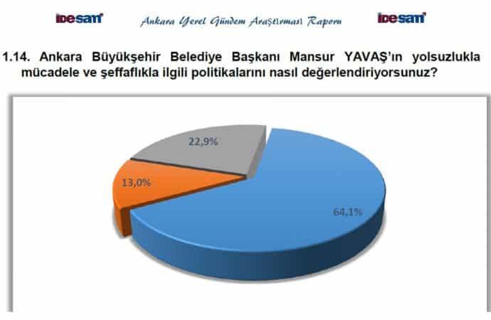 seçim sonrası anket