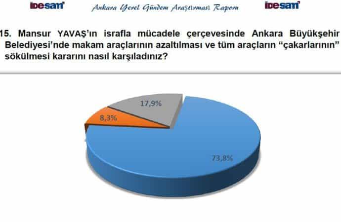 yavaş seçim sonrası anket