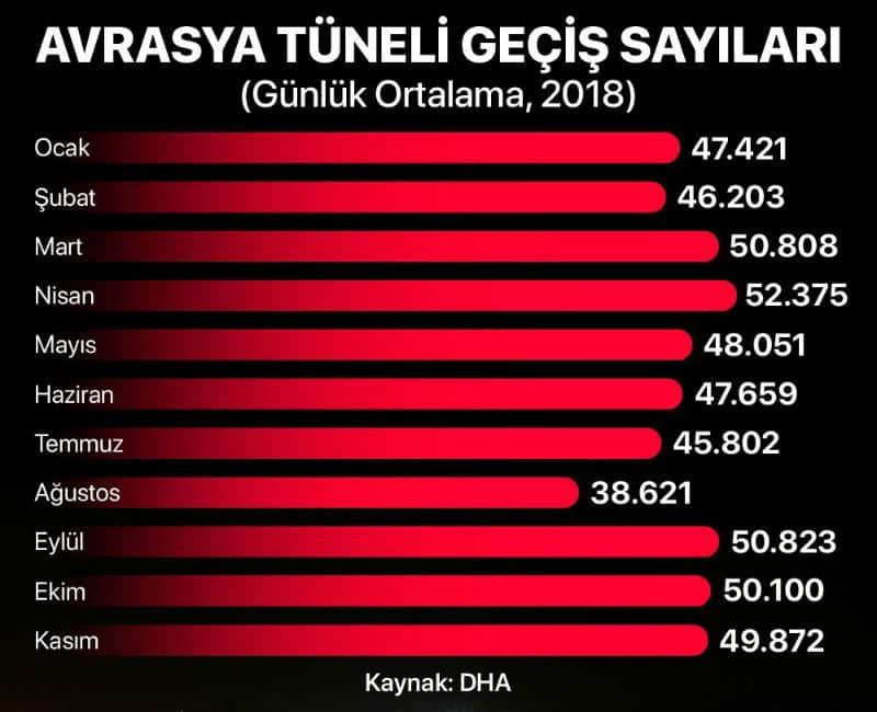 avrasya tüneli yıllık geçiş garantisi sayıları