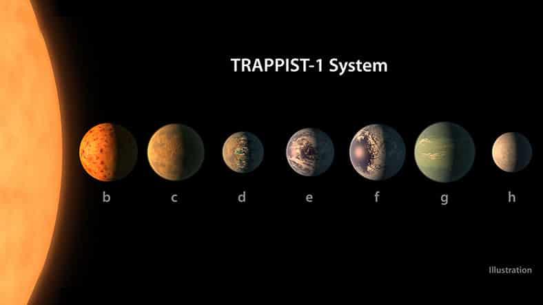 Trappist-1 yörüngesindeki gezegenlerde ısı kaynağı ve su olup olmadığı inceleniyor