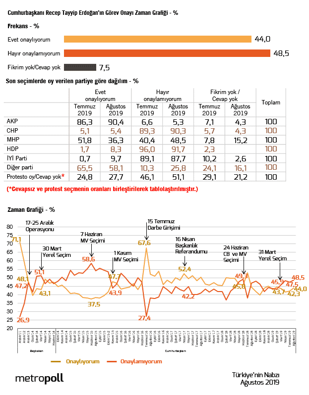 Erdoğan görev onayı anketi (Ağustos 2019)
