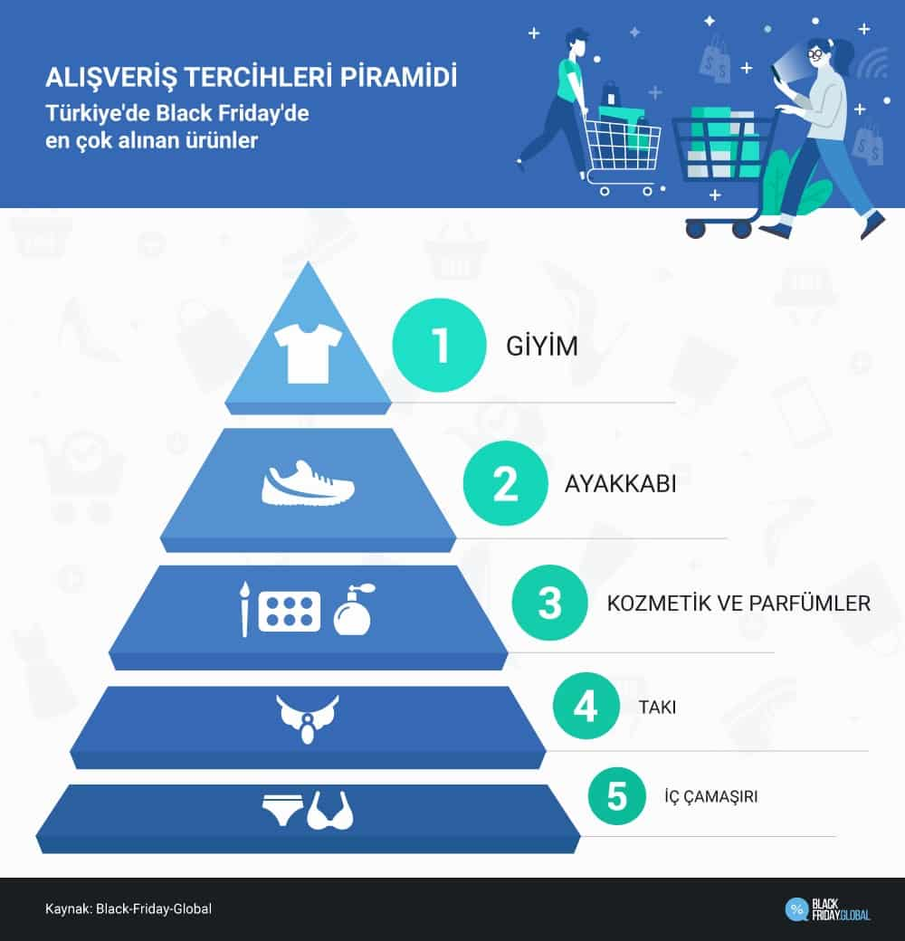 alışveriş tercihleri piramidi