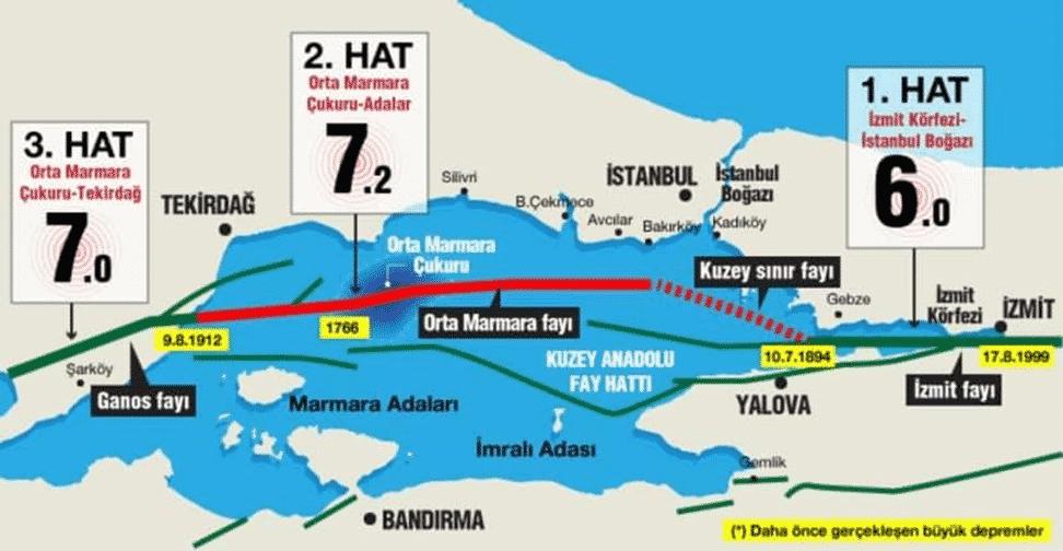 deprem fay hatları istanbul marmara denizi