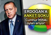 Erdoğan büyük anket şoku! Cumhur İttifakı oyları eriyor!