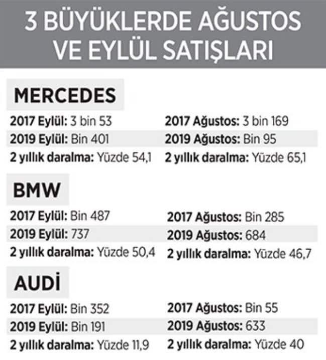 Mercedes, BMW, Audi araba satış rakamları
